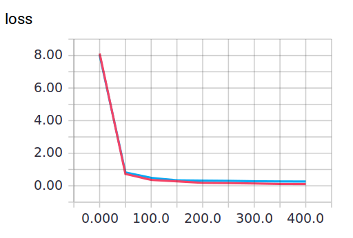 Dropout 解决 overfitting
