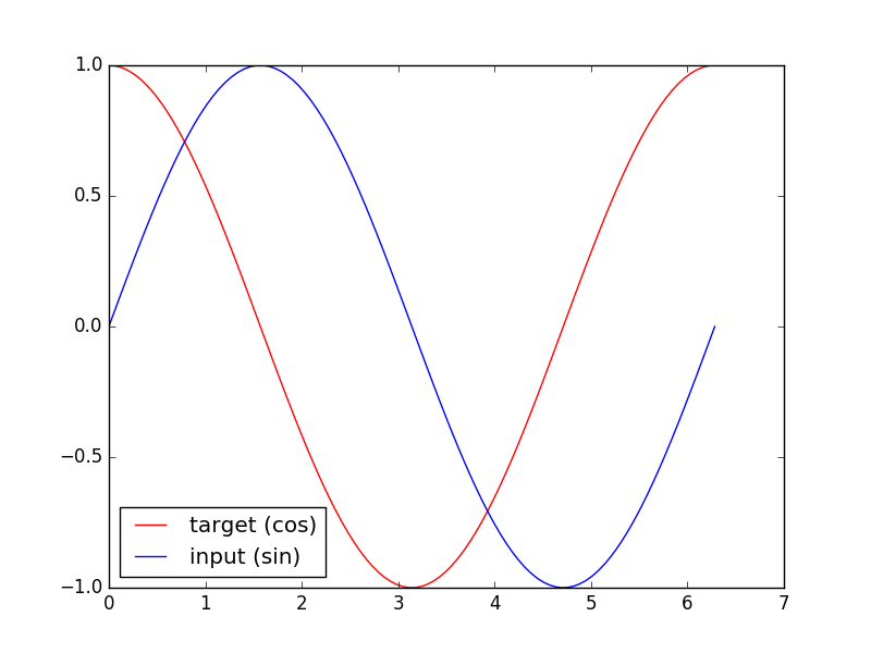 RNN 循环神经网络 (回归)