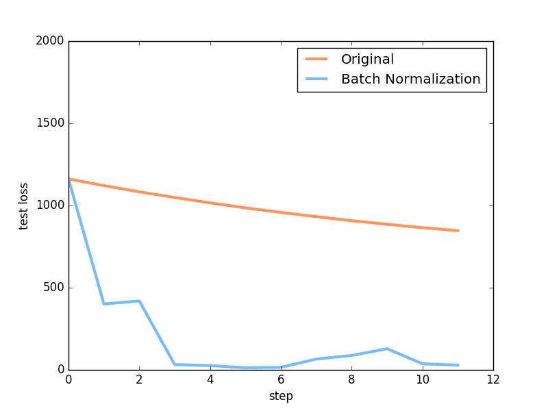 Pytorch视频教程] Batch Normalization 批标准化- pytorch中文网