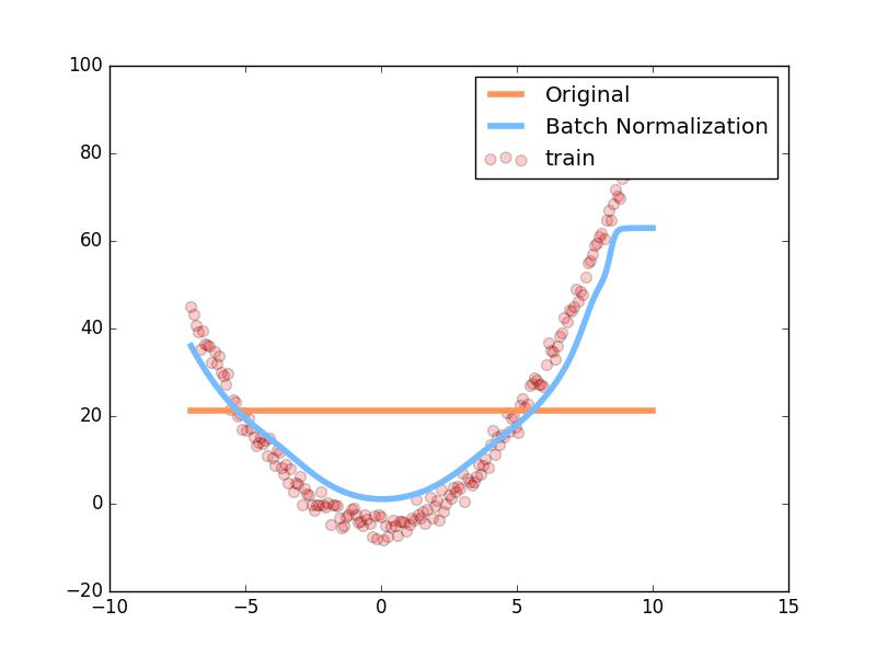 pytorch激励函数