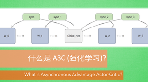 Asynchronous Advantage Actor-Critic (A3C)